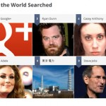 Google Zeitgeist 2011