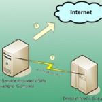 Best DNS Hosting Reviews