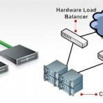 Top Load Balancing Hosting