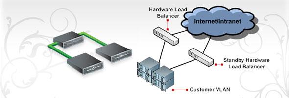 load balancing hosting