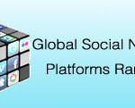 social platforms ranking