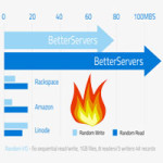 BetterServers Review