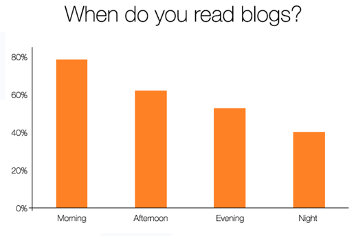perfect time for blog marketing