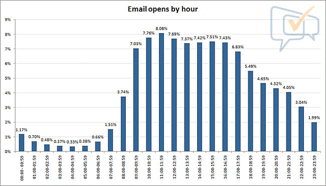 perfect time for email marketing