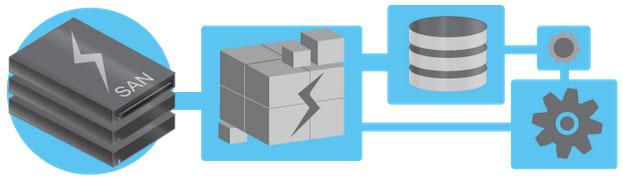 arvixe SAN web hosting
