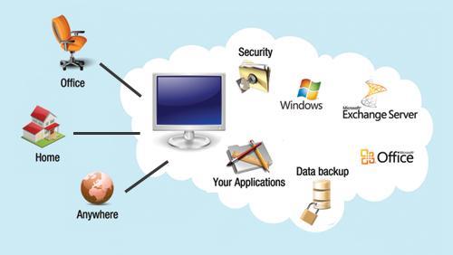 cloud desktop service