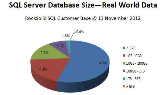 world wide database space usage research