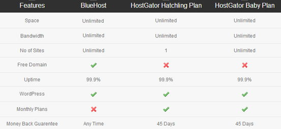 hostgator vs bluehost - hosting features