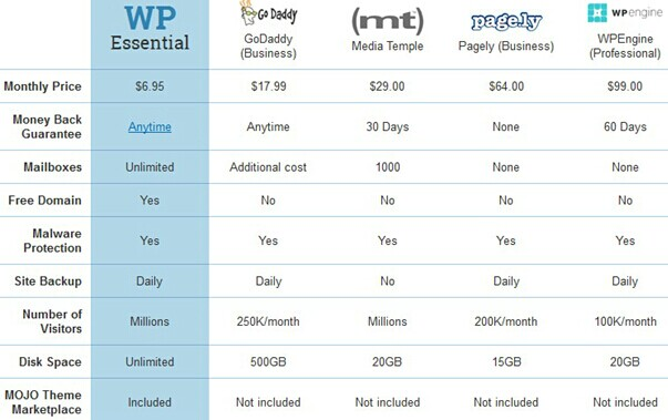 ipage wordpress hosting comparison