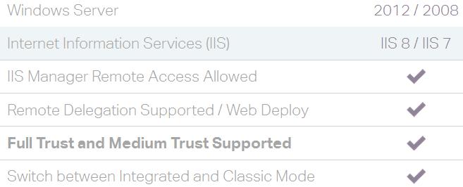 nopcommerce hosting features