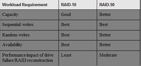 raid 10 vs raid 50